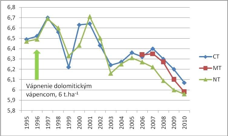 Vplyv jednorázového vápnenia na hodnoty pH