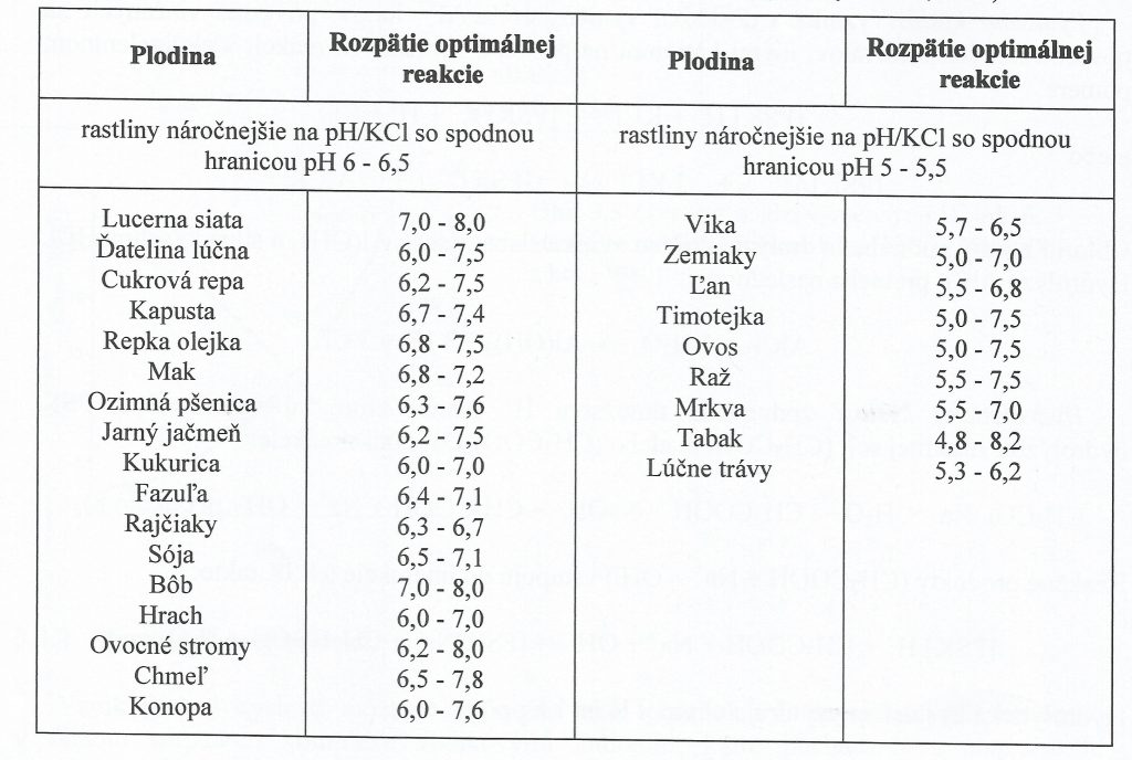 Zdanlivé požiadavky plodín na pôdnu reakciu (podľa Masaryka a kol.,198O)